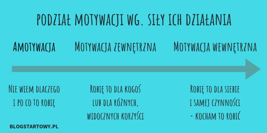Co Powinno Być Podstawą Twojej Motywacji Blog Startowy